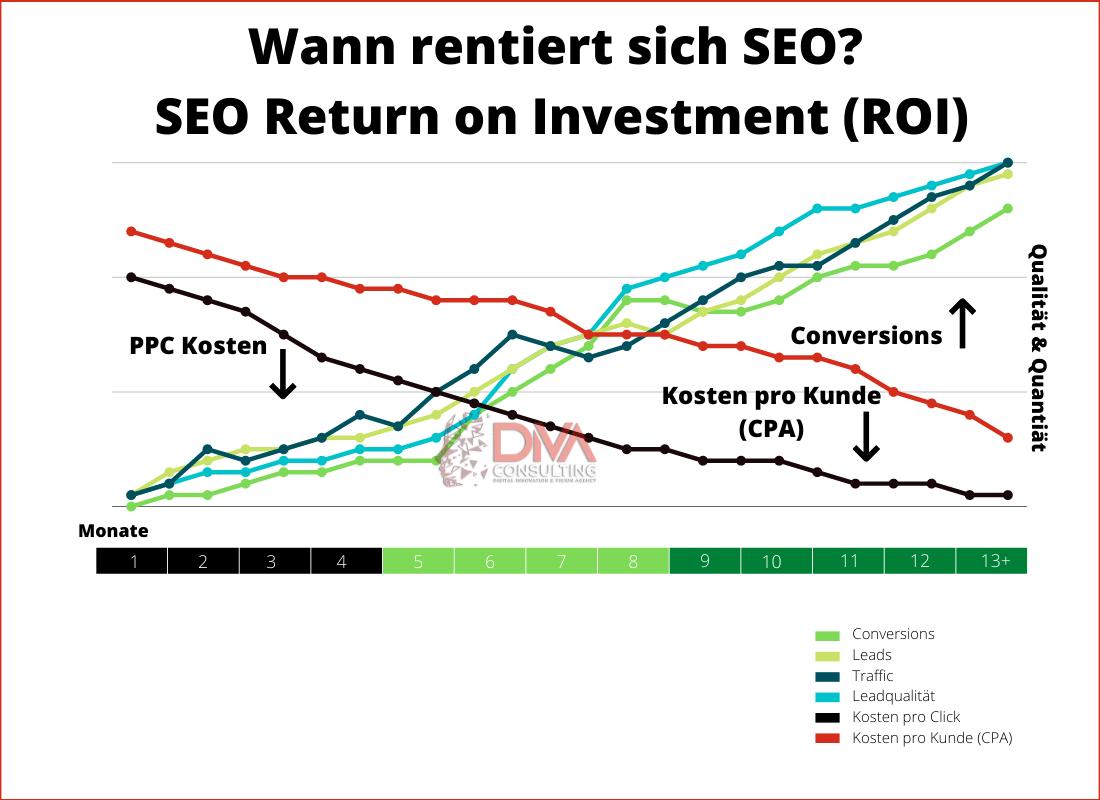 wann rentiert sich seo return on investment